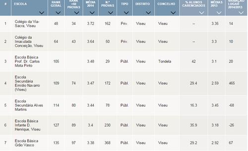 ranking do 9º ano distrito.png