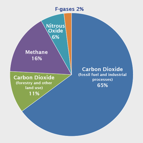 global_emissions_gas_2015.png