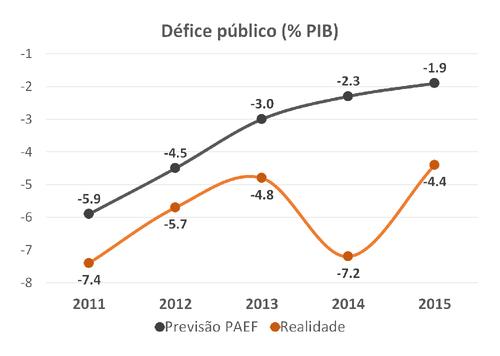 2016.04.12 insucesso do resgate - défice públic.