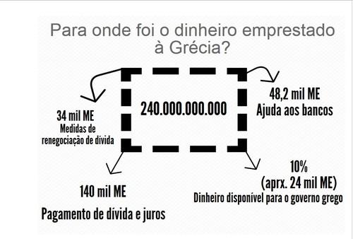 Dinheiro Grécia 2015