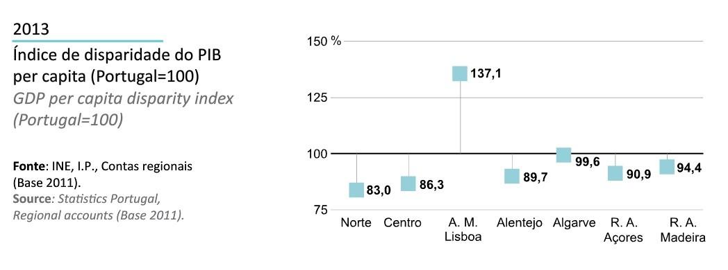 Região Norte em Números INE 2014_disparidades do