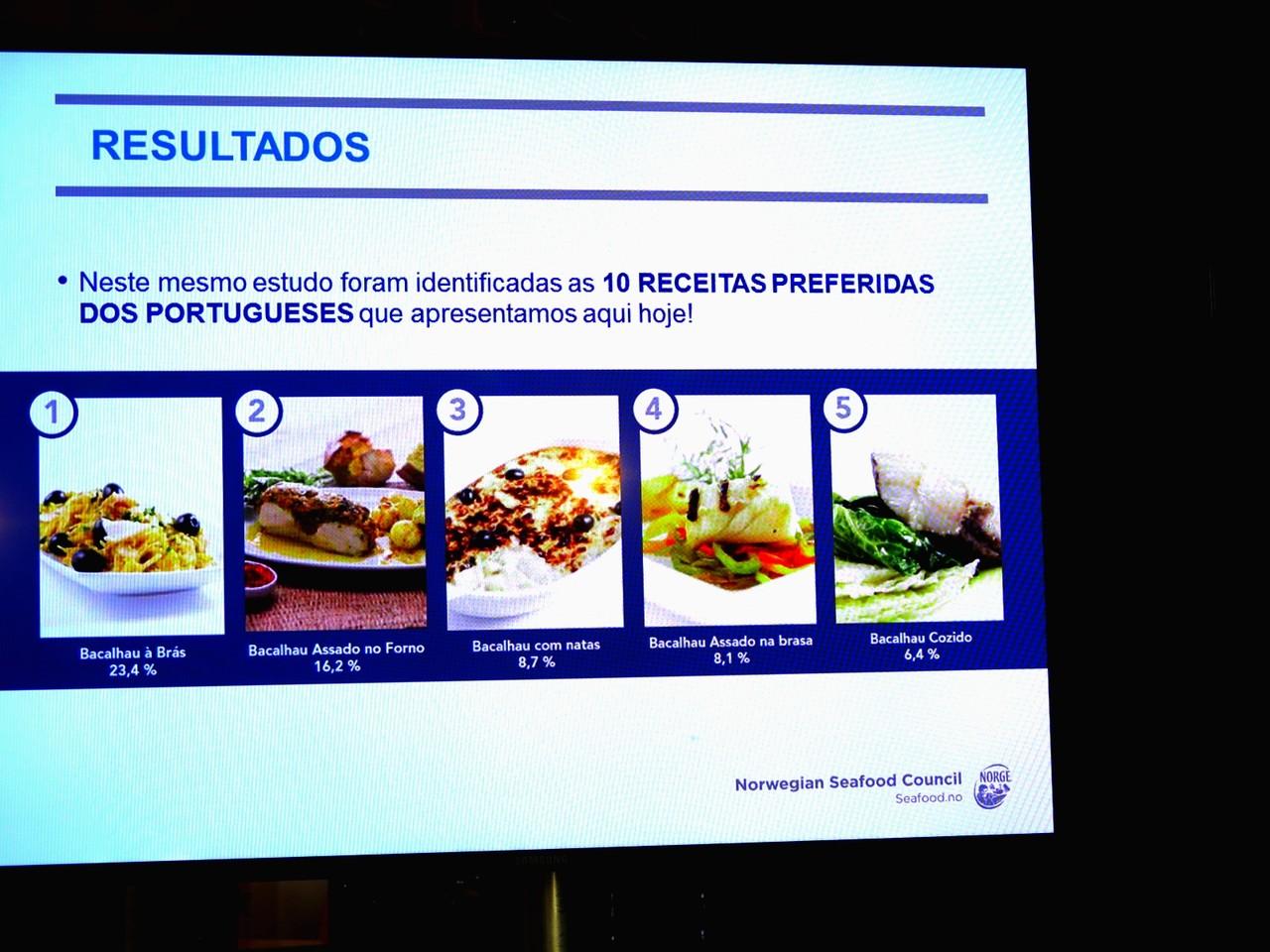 Top 10 das receitas de bacalhau preferidas dos portugueses (1.ª parte)