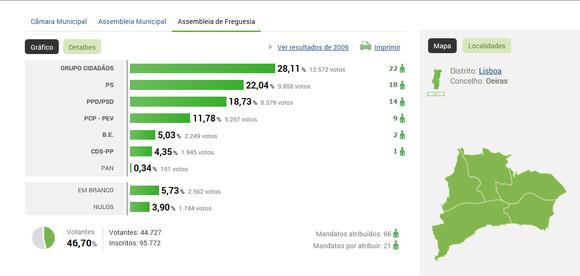 Autarq_2013_MJ_resultados_Ass-Freg.JPG