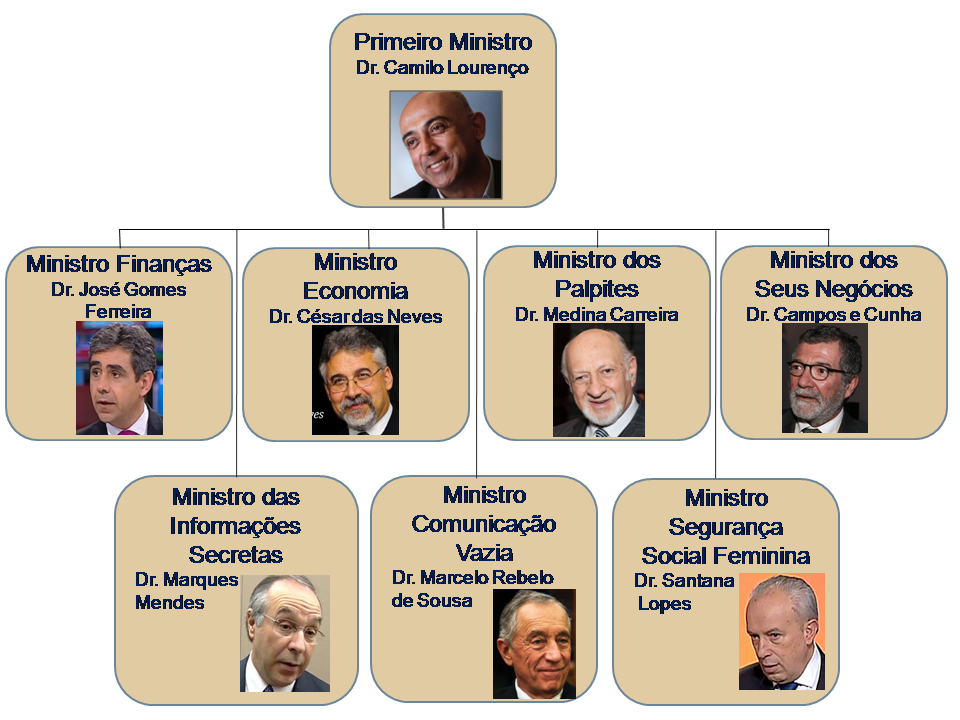 remodelacao governo Portugal.png