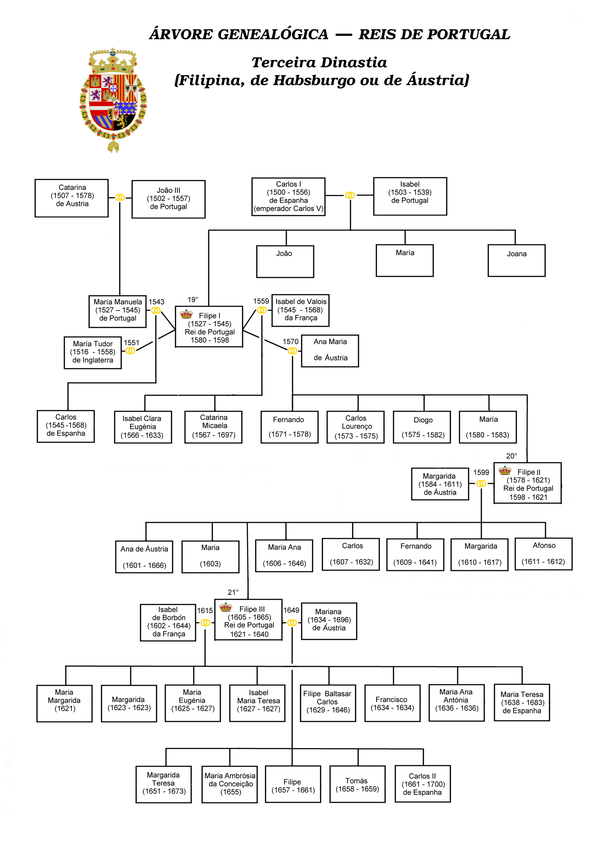 600px-Genealogy_dynasty_kings_of_Portugal-3.png